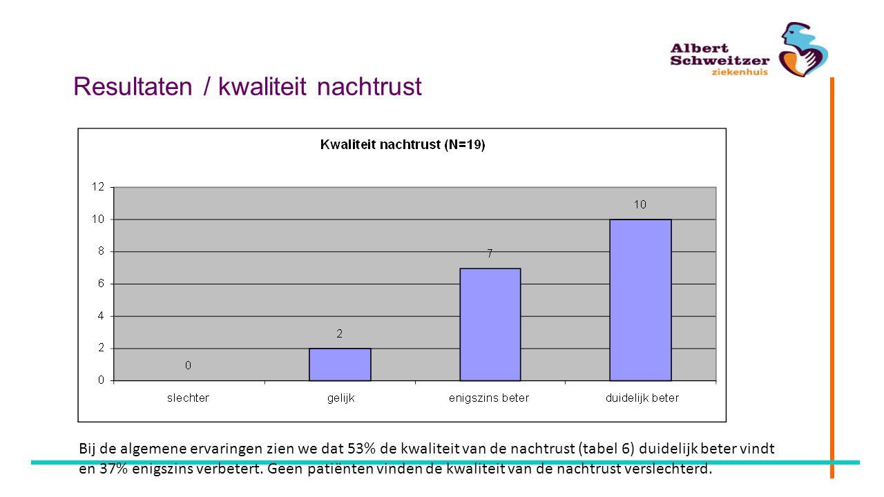 Resultaten / kwaliteit nachtrust Bij de algemene ervaringen zien we dat 53% de kwaliteit van de nachtrust (tabel 6) duidelijk beter vindt en 37% enigs