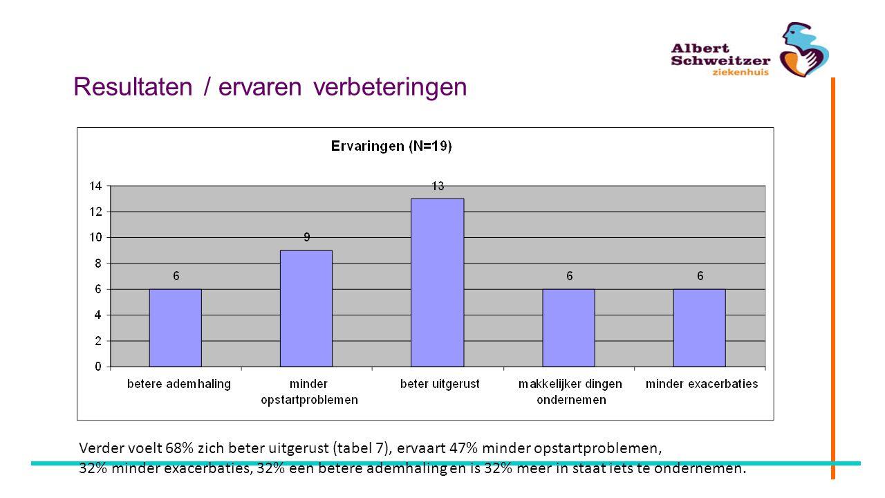 Resultaten / ervaren verbeteringen Verder voelt 68% zich beter uitgerust (tabel 7), ervaart 47% minder opstartproblemen, 32% minder exacerbaties, 32%