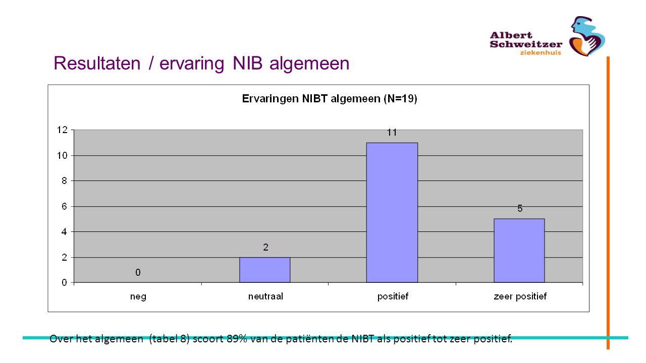 Resultaten / ervaring NIB algemeen Over het algemeen (tabel 8) scoort 89% van de patiënten de NIBT als positief tot zeer positief.