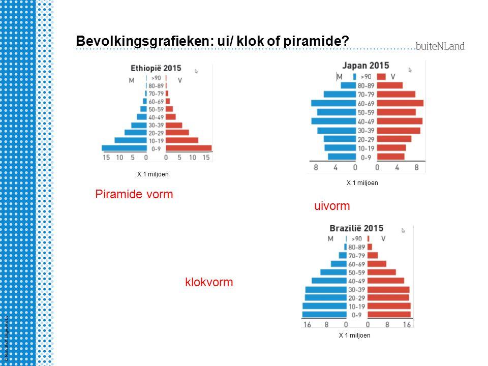 Bevolkingsgrafieken: ui/ klok of piramide? uivorm Piramide vorm klokvorm X 1 miljoen