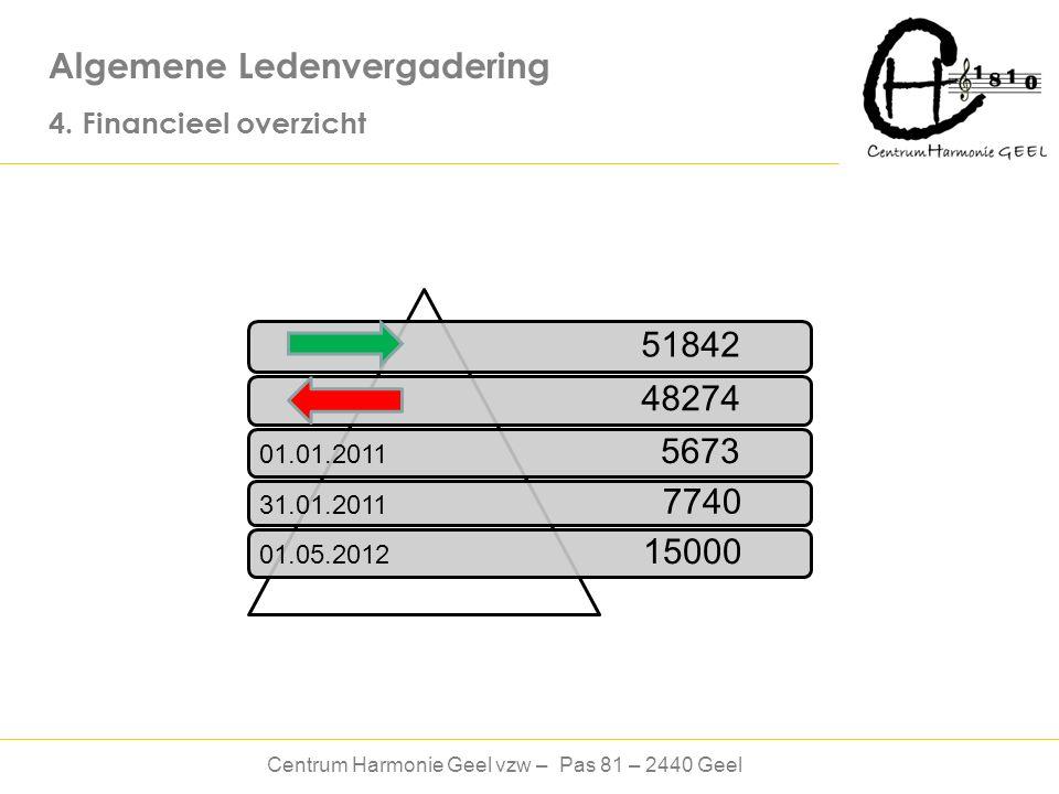 Centrum Harmonie Geel vzw – Pas 81 – 2440 Geel Algemene Ledenvergadering 4.
