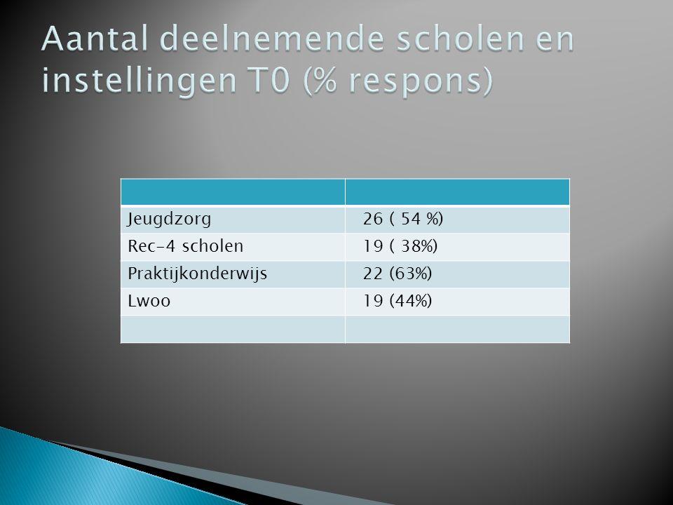 Jeugdzorg 674 (86%) Rec-4 scholen 653 (78%) Praktijkonderwijs 956 (87%) Lwoo1020 (92%) Totaal3303