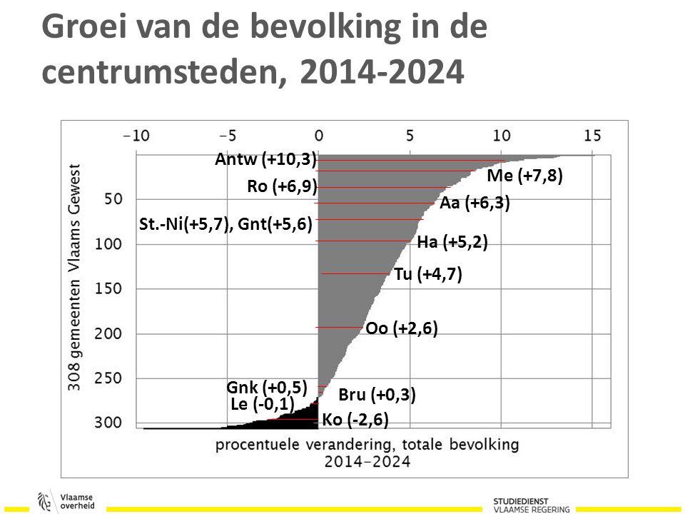 Groei van de bevolking in de centrumsteden, 2014-2024 Antw (+10,3) Aa (+6,3) Bru (+0,3) Gnk (+0,5) St.-Ni(+5,7), Gnt(+5,6) Ha (+5,2) Me (+7,8) Ro (+6,9) Oo (+2,6) Tu (+4,7) Le (-0,1) Ko (-2,6)