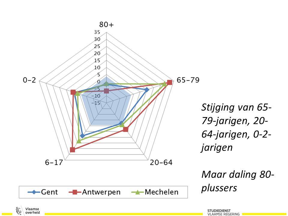 Stijging van 65- 79-jarigen, 20- 64-jarigen, 0-2- jarigen Maar daling 80- plussers