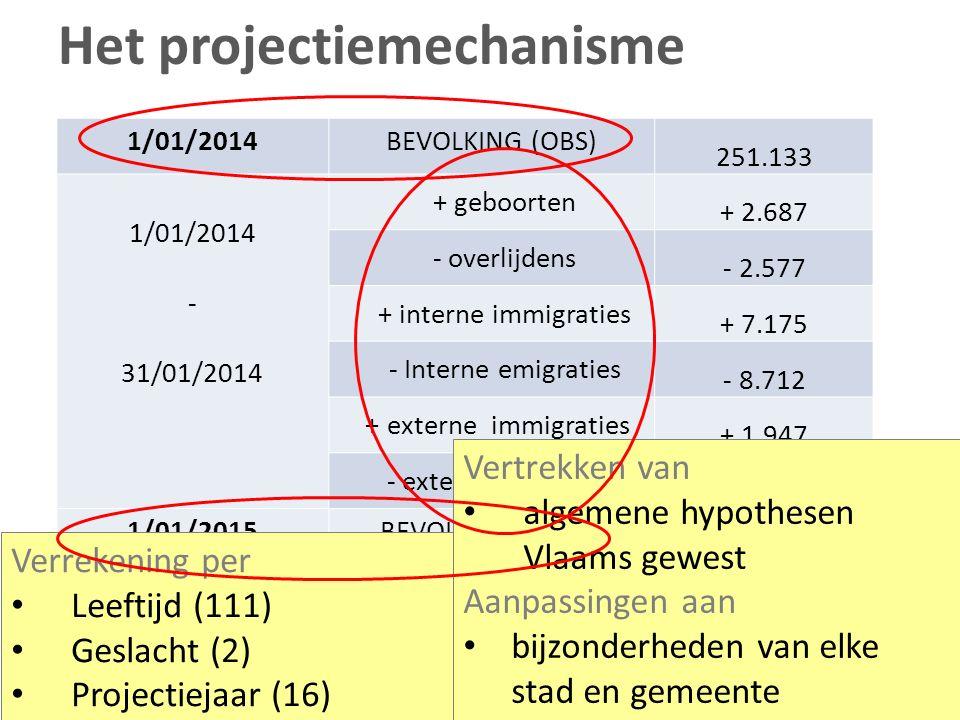 Het projectiemechanisme 1/01/2014BEVOLKING (OBS) 251.133 1/01/2014 - 31/01/2014 + geboorten + 2.687 - overlijdens - 2.577 + interne immigraties + 7.175 - Interne emigraties - 8.712 + externe immigraties + 1.947 - externe emigraties - 1.545 1/01/2015BEVOLKING (PROJ) 253.124 Verrekening per Leeftijd (111) Geslacht (2) Projectiejaar (16) Vertrekken van algemene hypothesen Vlaams gewest Aanpassingen aan bijzonderheden van elke stad en gemeente