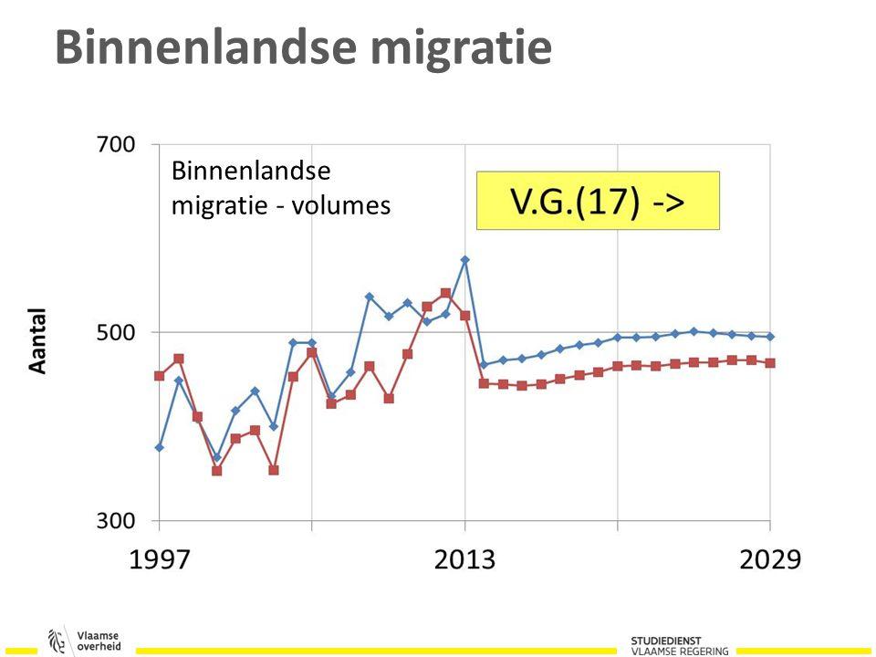 Binnenlandse migratie Binnenlandse migratie - volumes