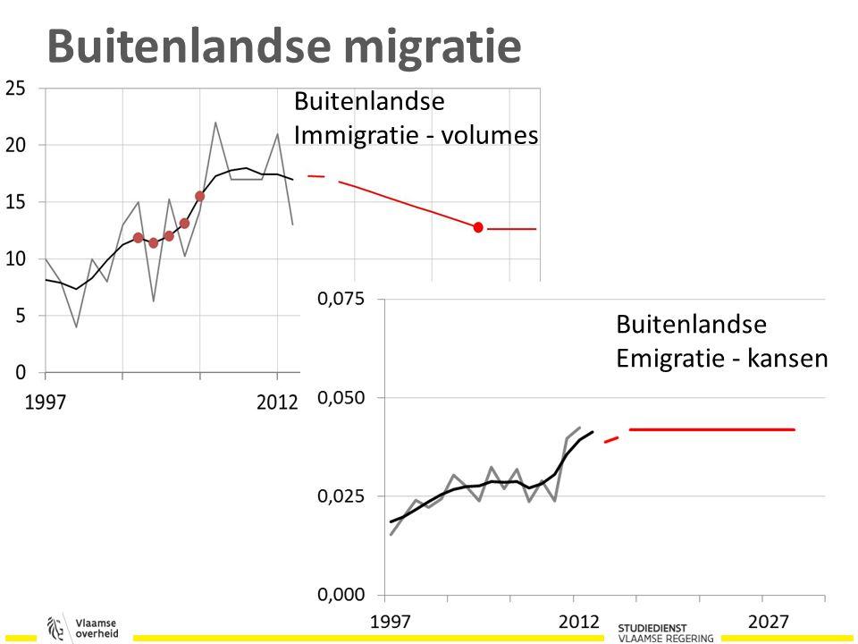 Buitenlandse Immigratie - volumes Buitenlandse Emigratie - kansen Buitenlandse migratie