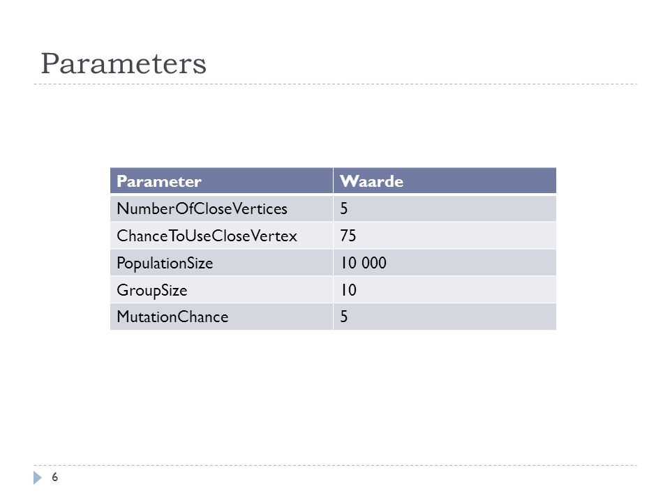 Parameters 6 ParameterWaarde NumberOfCloseVertices5 ChanceToUseCloseVertex75 PopulationSize10 000 GroupSize10 MutationChance5