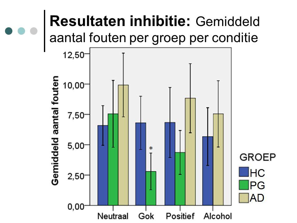 Resultaten inhibitie: Gemiddeld aantal fouten per groep per conditie
