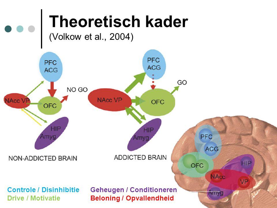 Theoretisch kader (Volkow et al., 2004) Controle / DisinhibitieGeheugen / Conditioneren Drive / MotivatieBeloning / Opvallendheid
