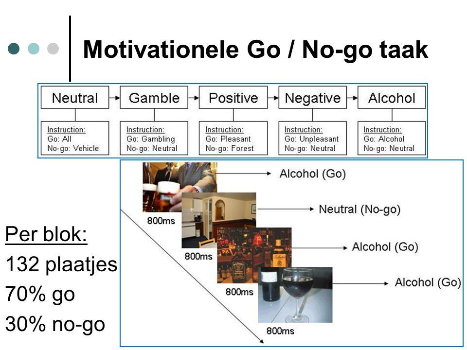 Per blok: 132 plaatjes 70% go 30% no-go Motivationele Go / No-go taak