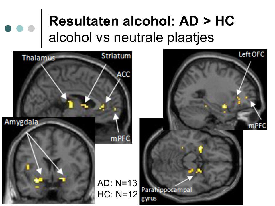 Resultaten alcohol: AD > HC alcohol vs neutrale plaatjes AD: N=13 HC: N=12