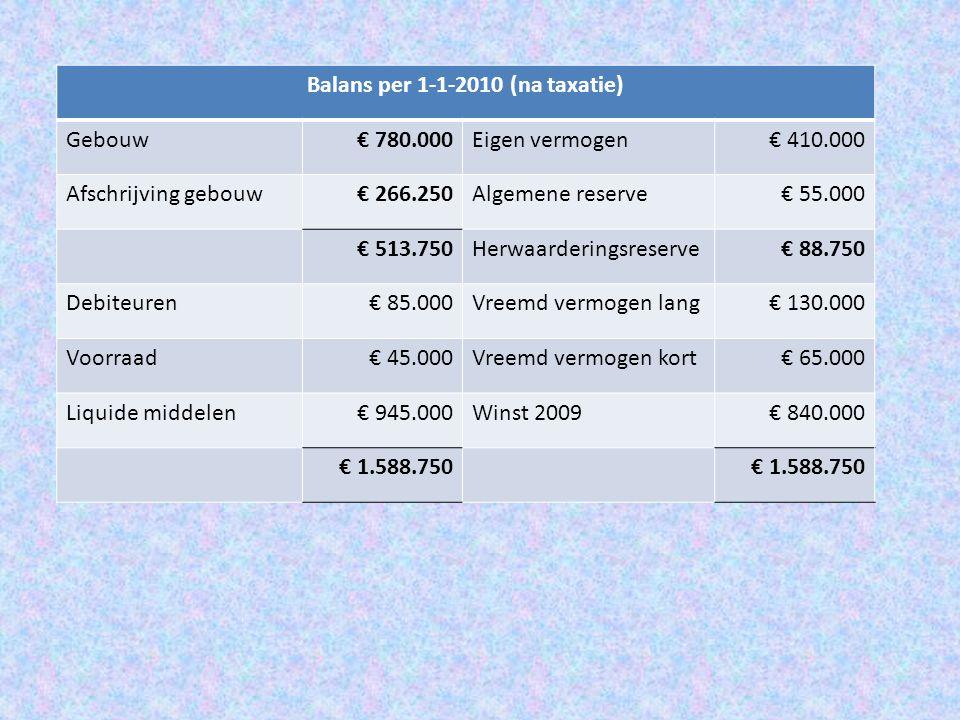 Balans per 1-1-2010 (na taxatie) Gebouw€ 780.000Eigen vermogen€ 410.000 Afschrijving gebouw€ 266.250Algemene reserve€ 55.000 € 513.750Herwaarderingsre