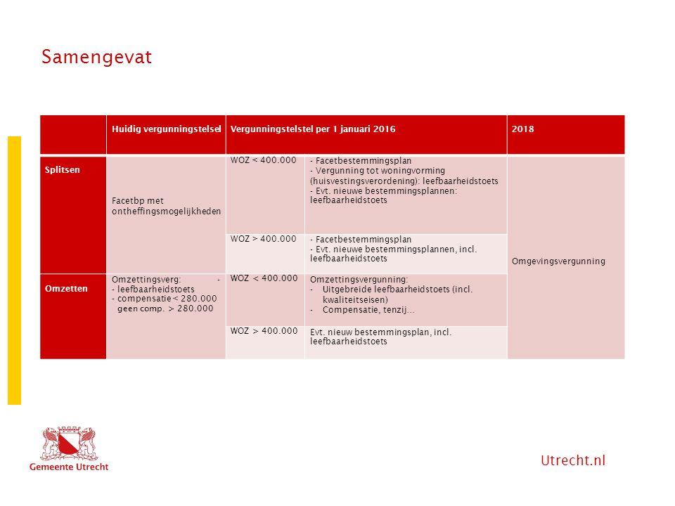 Utrecht.nl Samengevat Huidig vergunningstelselVergunningstelstel per 1 januari 20162018 Splitsen Facetbp met ontheffingsmogelijkheden WOZ < 400.000- F