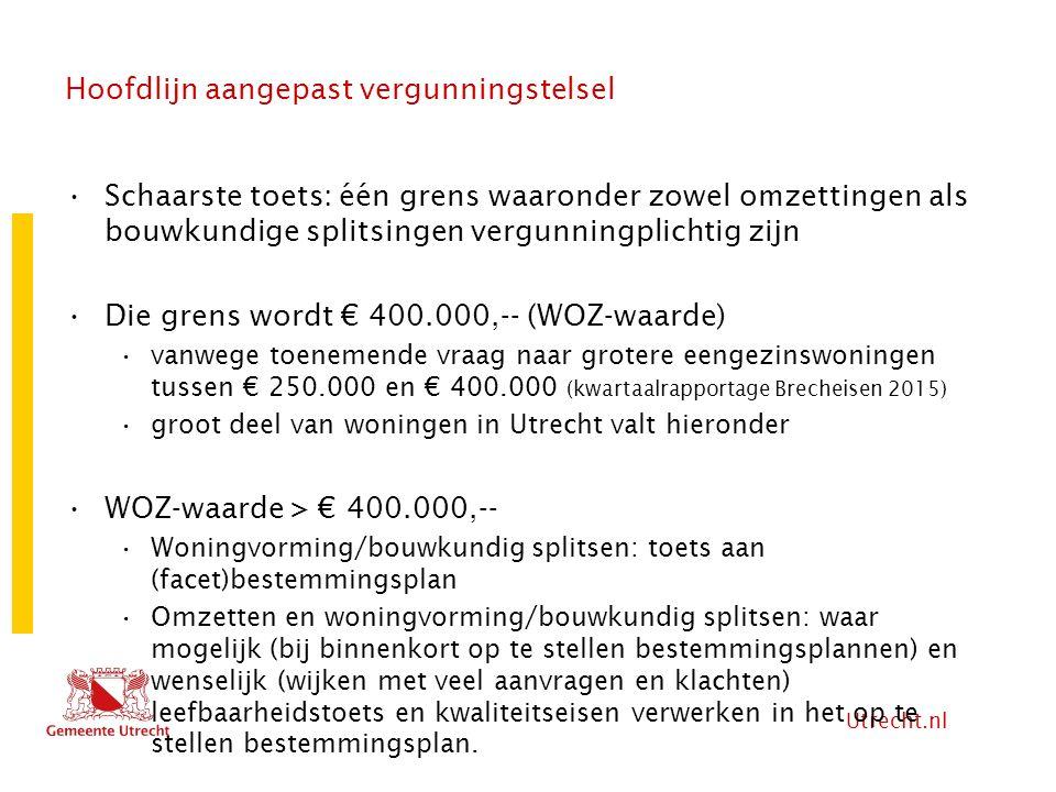 Utrecht.nl Hoofdlijn aangepast vergunningstelsel Schaarste toets: één grens waaronder zowel omzettingen als bouwkundige splitsingen vergunningplichtig