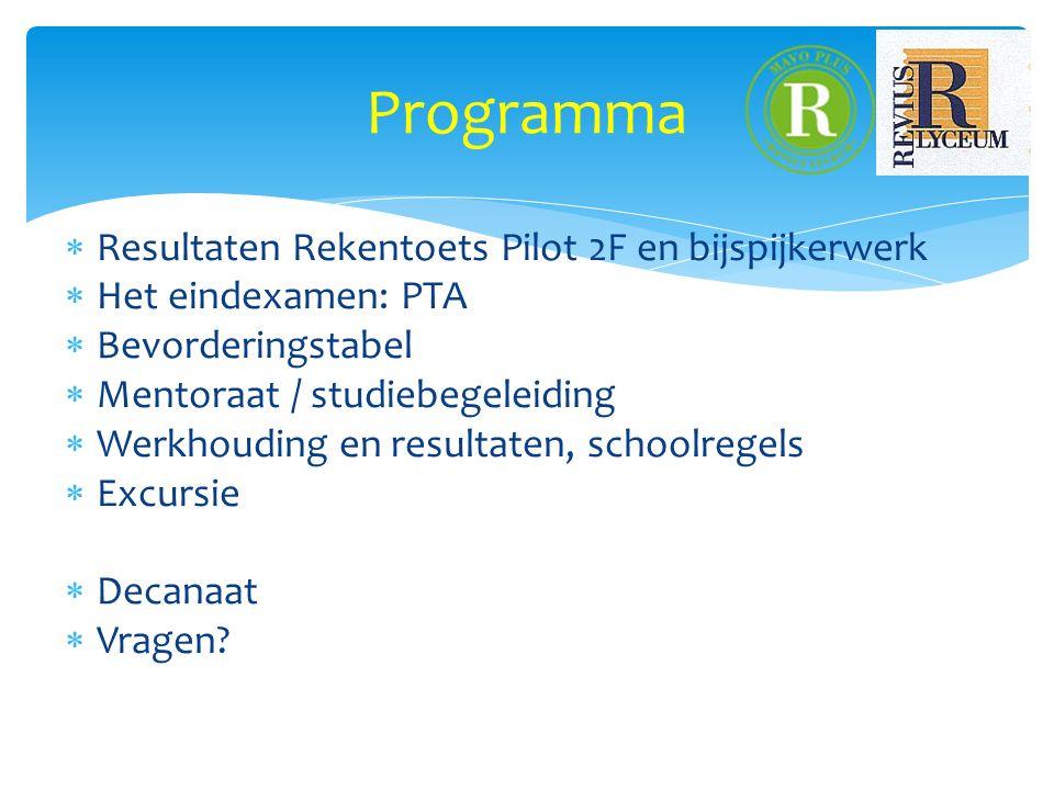  Resultaten Rekentoets Pilot 2F en bijspijkerwerk  Het eindexamen: PTA  Bevorderingstabel  Mentoraat / studiebegeleiding  Werkhouding en resultaten, schoolregels  Excursie  Decanaat  Vragen.