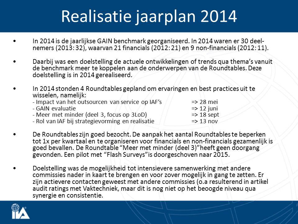 Realisatie jaarplan 2014 In 2014 is de jaarlijkse GAIN benchmark georganiseerd. In 2014 waren er 30 deel- nemers (2013: 32), waarvan 21 financials (20