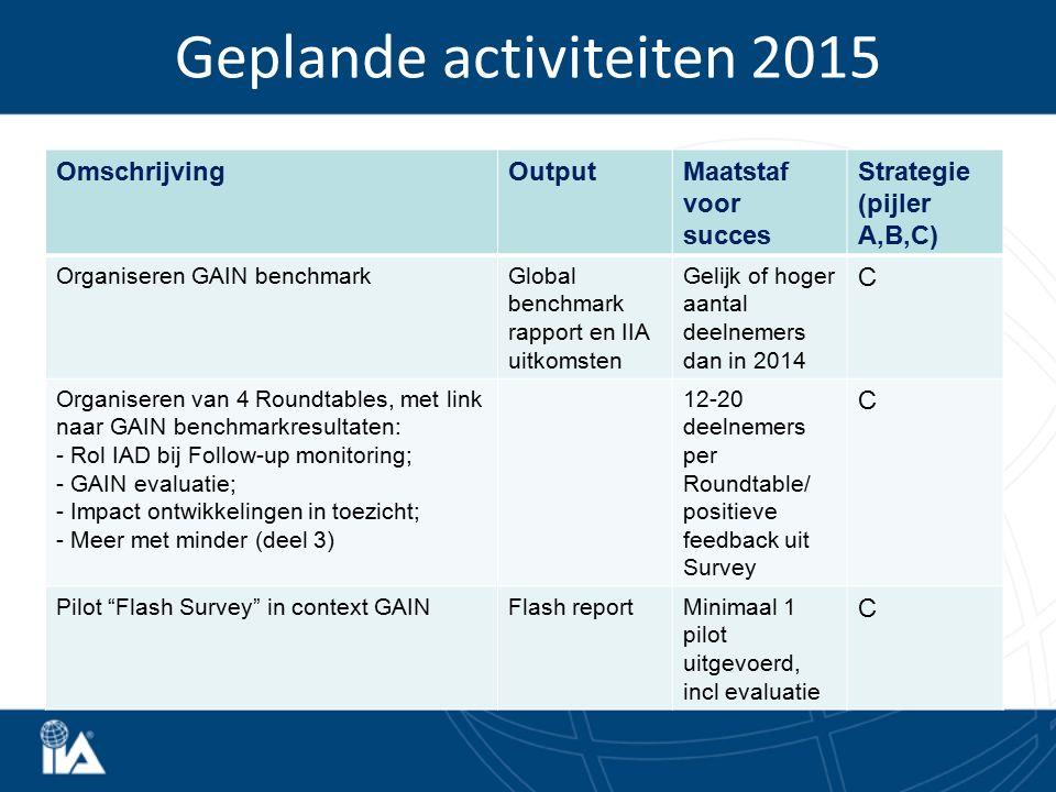 Geplande activiteiten 2015 OmschrijvingOutputMaatstaf voor succes Strategie (pijler A,B,C) Organiseren GAIN benchmarkGlobal benchmark rapport en IIA u