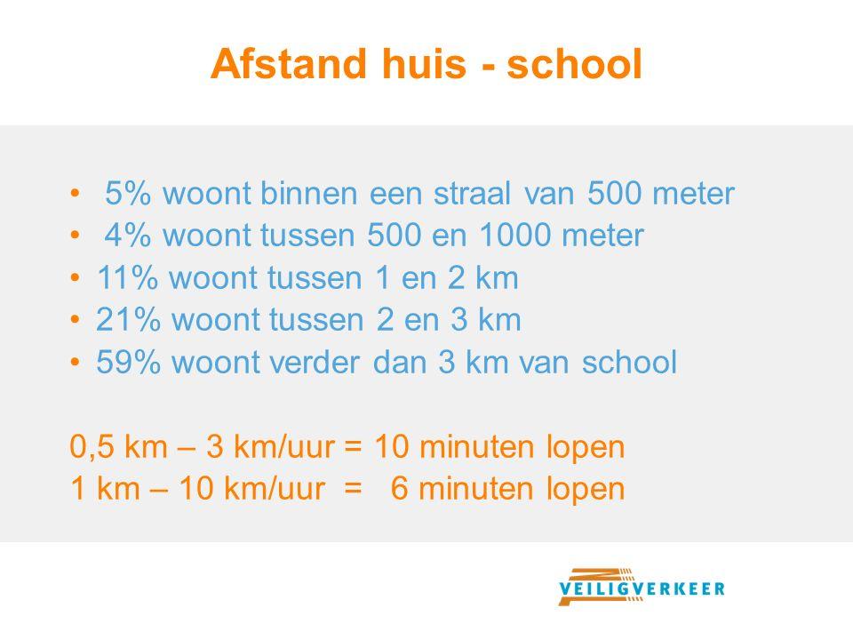 Afstand huis - school 5% woont binnen een straal van 500 meter 4% woont tussen 500 en 1000 meter 11% woont tussen 1 en 2 km 21% woont tussen 2 en 3 km