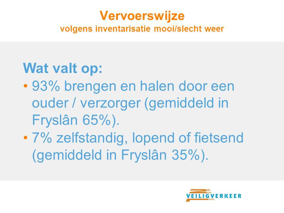 Vervoerswijze volgens inventarisatie mooi/slecht weer Wat valt op: 93% brengen en halen door een ouder / verzorger (gemiddeld in Fryslân 65%). 7% zelf