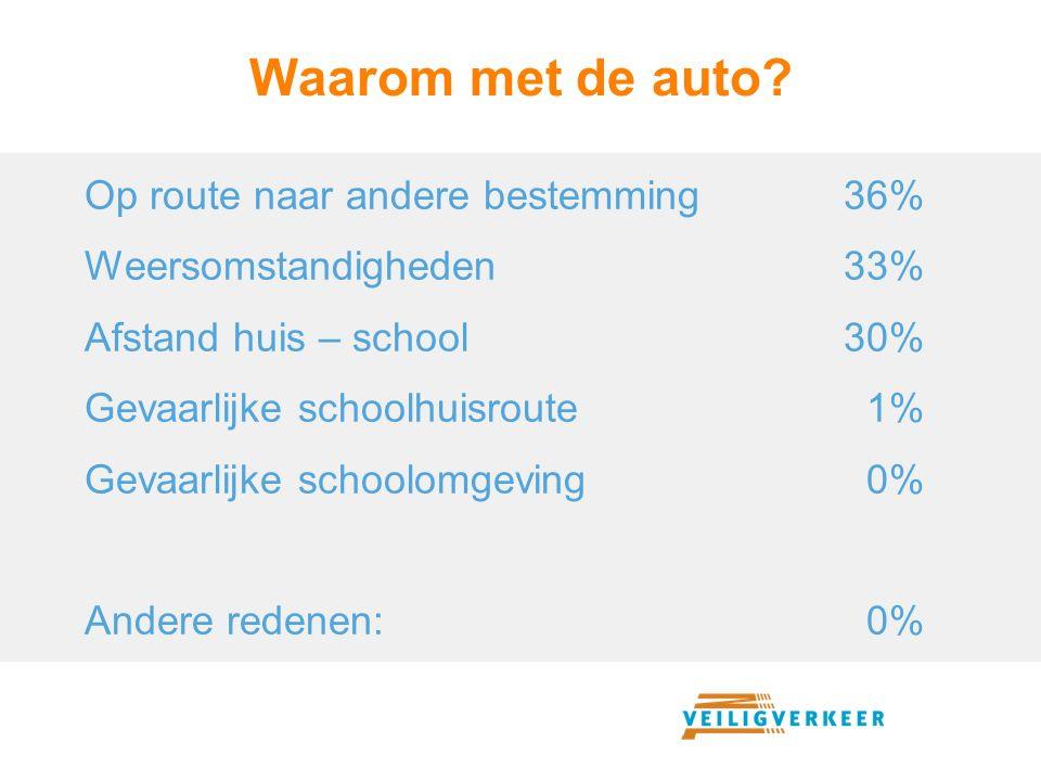 Waarom met de auto? Op route naar andere bestemming36% Weersomstandigheden33% Afstand huis – school30% Gevaarlijke schoolhuisroute 1% Gevaarlijke scho