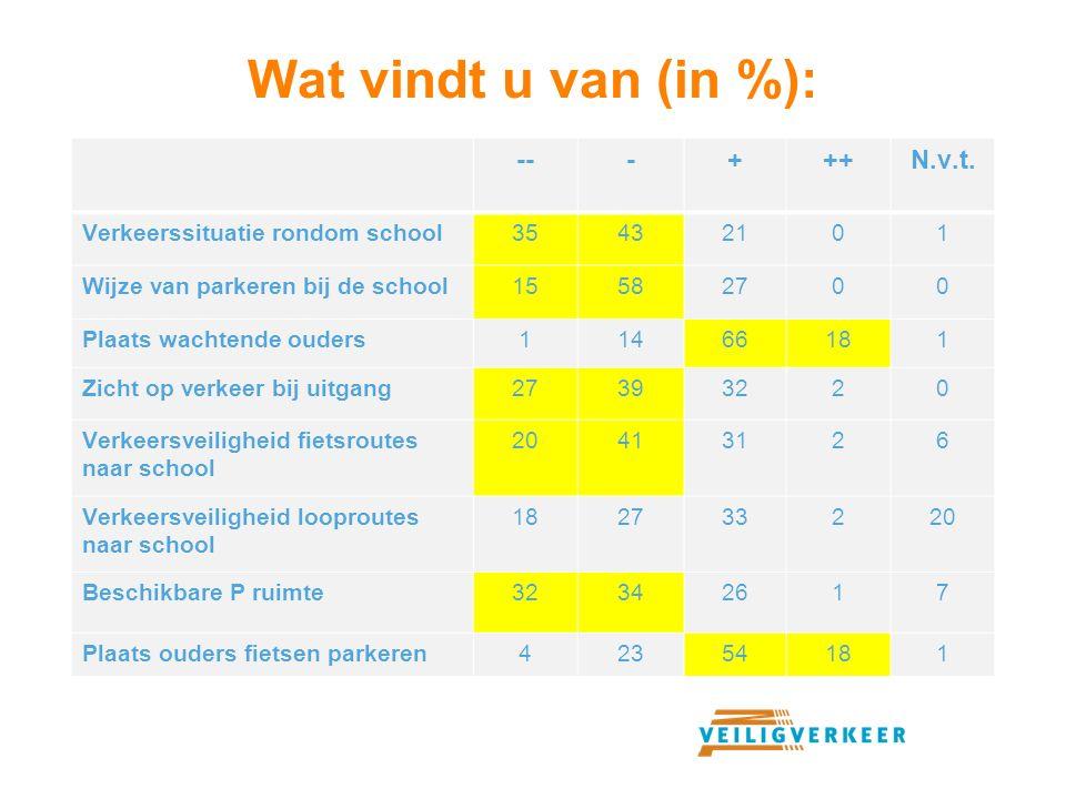 Wat vindt u van (in %): ---+++N.v.t. Verkeerssituatie rondom school35432101 Wijze van parkeren bij de school15582700 Plaats wachtende ouders11466181 Z