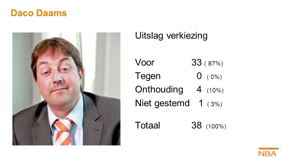 Daco Daams Uitslag verkiezing Voor33 ( 87%) Tegen 0 ( 0%) Onthouding 4 (10%) Niet gestemd 1 ( 3%) Totaal38 (100%)