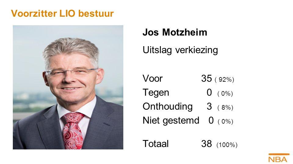 Jos Motzheim Uitslag verkiezing Voor35 ( 92%) Tegen 0 ( 0%) Onthouding 3 ( 8%) Niet gestemd 0 ( 0%) Totaal38 (100%) : Voorzitter LIO bestuur