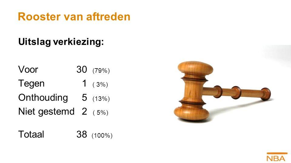 Uitslag verkiezing: Voor30 (79%) Tegen 1 ( 3%) Onthouding 5 (13%) Niet gestemd 2 ( 5%) Totaal38 (100%)