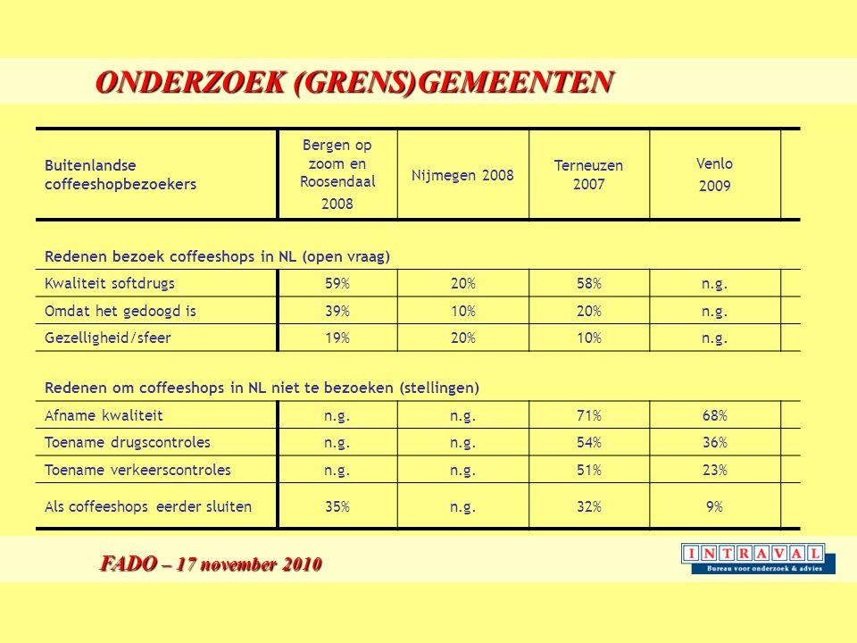 ONDERZOEK (GRENS)GEMEENTEN FADO – 17 november 2010 FADO – 17 november 2010 Buitenlandse coffeeshopbezoekers Bergen op zoom en Roosendaal 2008 Nijmegen 2008 Terneuzen 2007 Venlo 2009 Redenen bezoek coffeeshops in NL (open vraag) Kwaliteit softdrugs59%20%58%n.g.