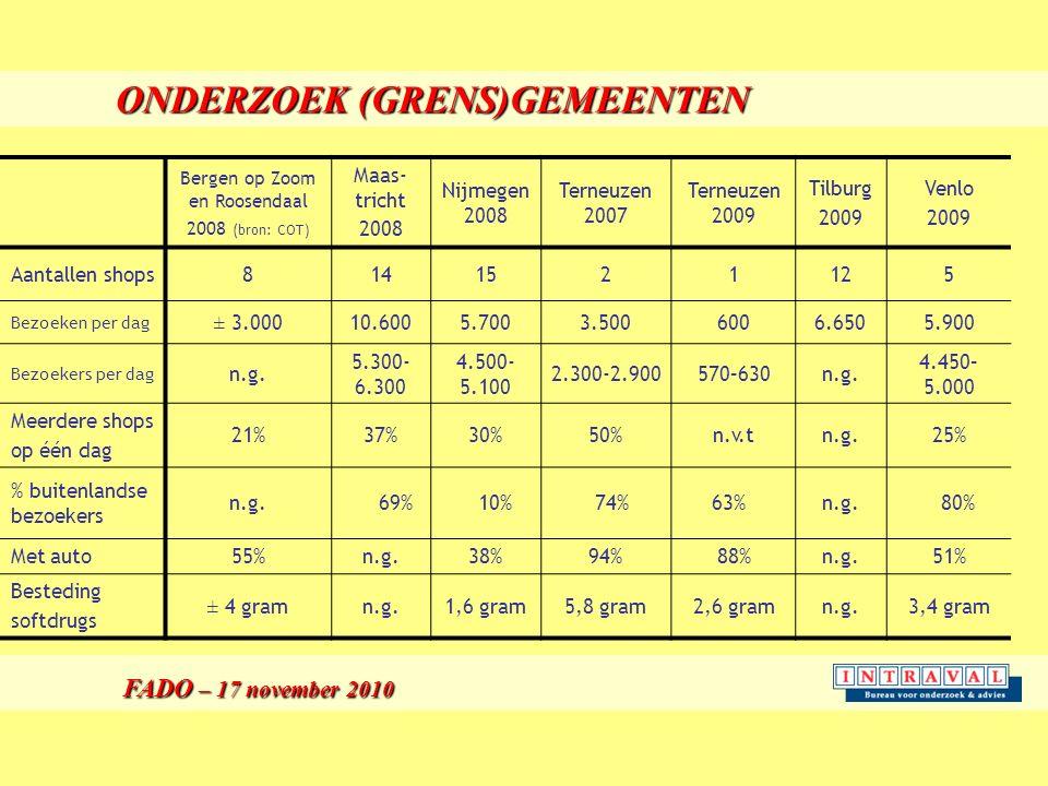 ONDERZOEK (GRENS)GEMEENTEN FADO – 17 november 2010 FADO – 17 november 2010 Bergen op Zoom en Roosendaal 2008 (bron: COT) Maas- tricht 2008 Nijmegen 2008 Terneuzen 2007 Terneuzen 2009 Tilburg 2009 Venlo 2009 Aantallen shops8141521125 Bezoeken per dag ± 3.00010.6005.7003.5006006.6505.900 Bezoekers per dag n.g.