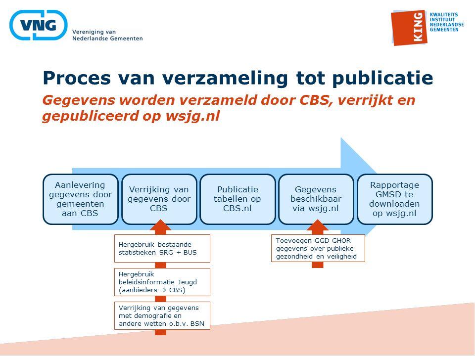 Proces van verzameling tot publicatie Gegevens worden verzameld door CBS, verrijkt en gepubliceerd op wsjg.nl Aanlevering gegevens door gemeenten aan