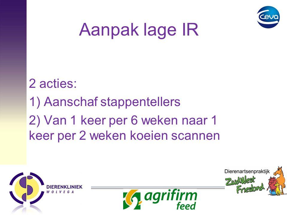 Aanpak lage IR 2 acties: 1) Aanschaf stappentellers 2) Van 1 keer per 6 weken naar 1 keer per 2 weken koeien scannen