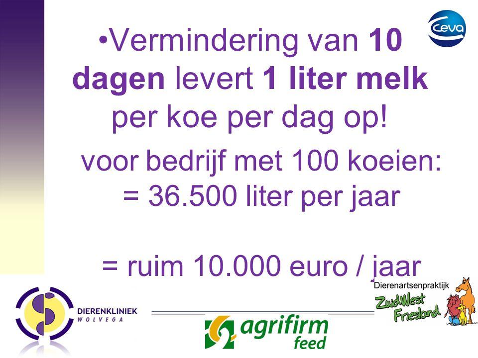 Vermindering van 10 dagen levert 1 liter melk per koe per dag op! voor bedrijf met 100 koeien: = 36.500 liter per jaar = ruim 10.000 euro / jaar