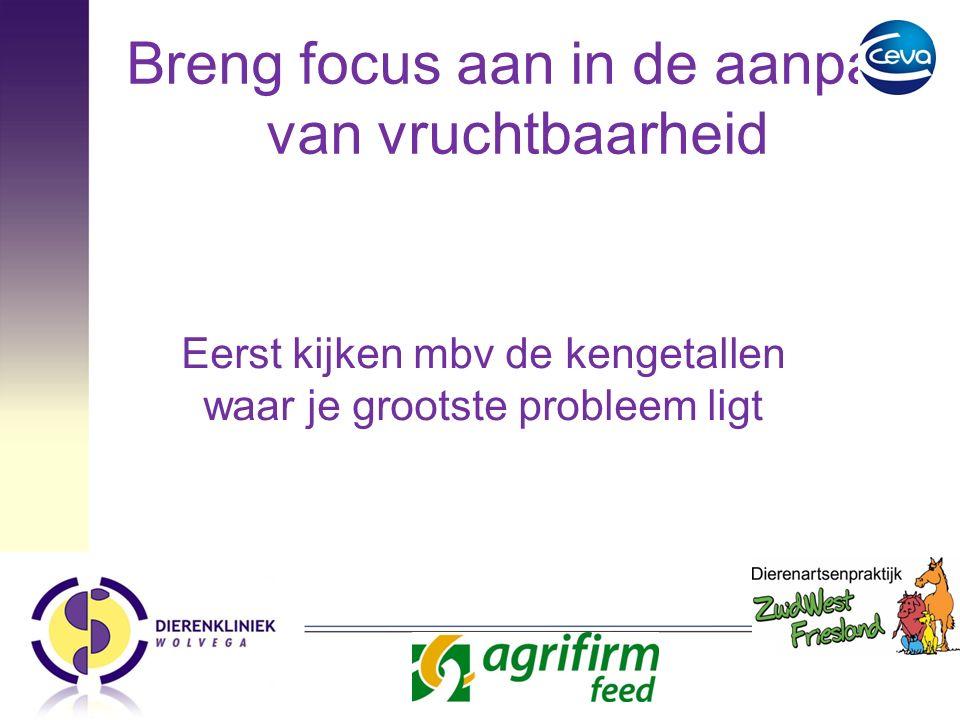 Breng focus aan in de aanpak van vruchtbaarheid Eerst kijken mbv de kengetallen waar je grootste probleem ligt