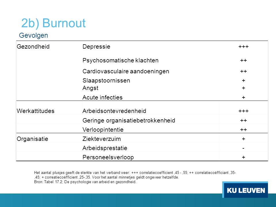 2b) Burnout Het aantal plusjes geeft de sterkte van het verband weer: +++ correlatiecoefficient,45 -,55; ++ correlatiecoëfficiant,35-,45; + correatiec