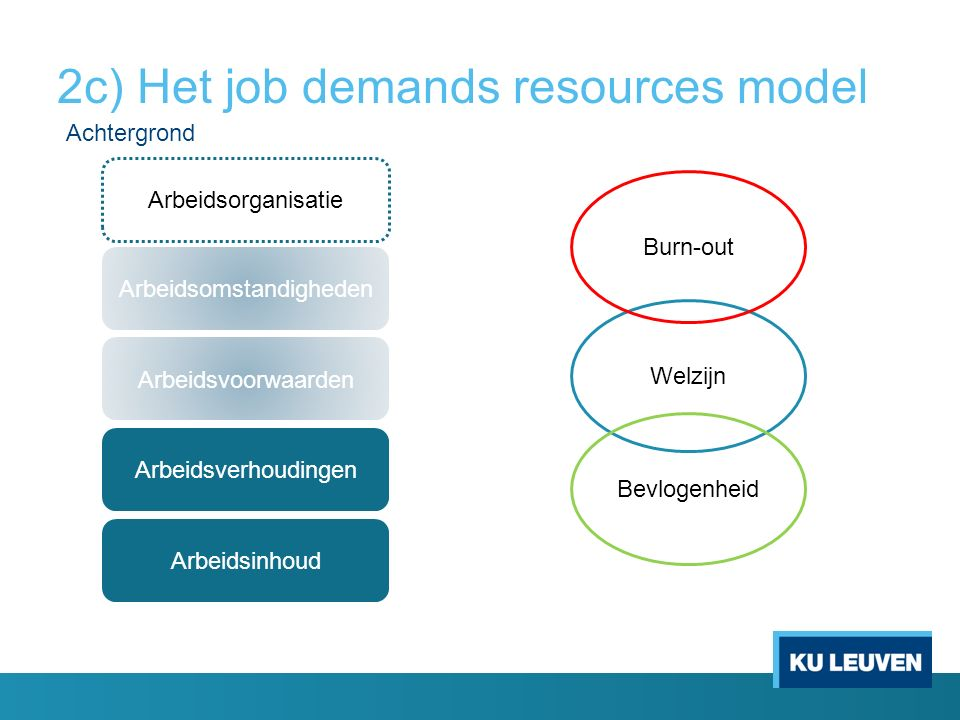 Welzijn 2c) Het job demands resources model Burn-out Bevlogenheid Arbeidsomstandigheden Arbeidsvoorwaarden Arbeidsverhoudingen Arbeidsinhoud Arbeidsor