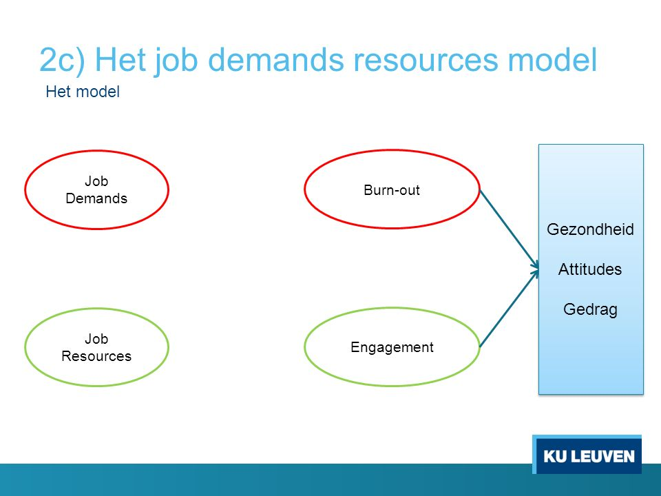2c) Het job demands resources model Job Demands Job Resources Burn-out Engagement Gezondheid Attitudes Gedrag Gezondheid Attitudes Gedrag Het model