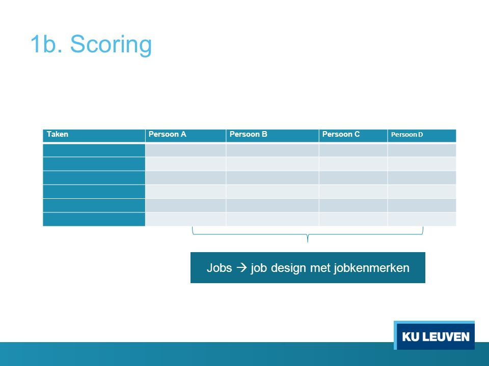 1b. Scoring TakenPersoon APersoon BPersoon C Persoon D Jobs  job design met jobkenmerken