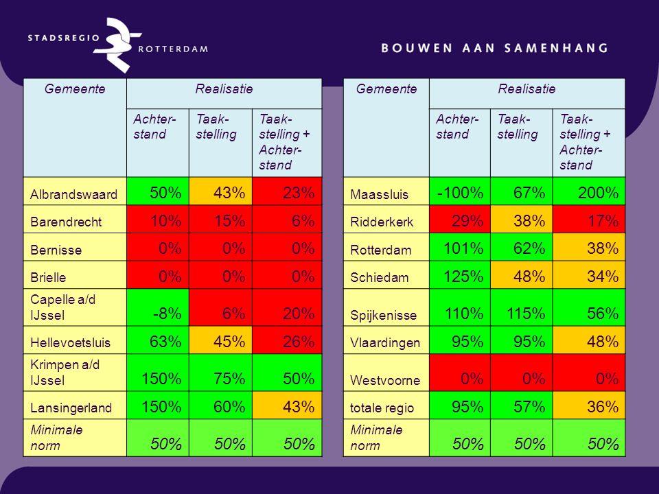 GemeenteRealisatie GemeenteRealisatie Achter- stand Taak- stelling Taak- stelling + Achter- stand Achter- stand Taak- stelling Taak- stelling + Achter- stand Albrandswaard 50%43%23% Maassluis -100%67%200% Barendrecht 10%15%6% Ridderkerk 29%38%17% Bernisse 0% Rotterdam 101%62%38% Brielle 0% Schiedam 125%48%34% Capelle a/d IJssel -8%6%20% Spijkenisse 110%115%56% Hellevoetsluis 63%45%26% Vlaardingen 95% 48% Krimpen a/d IJssel 150%75%50% Westvoorne 0% Lansingerland 150%60%43% totale regio 95%57%36% Minimale norm 50% Minimale norm 50%