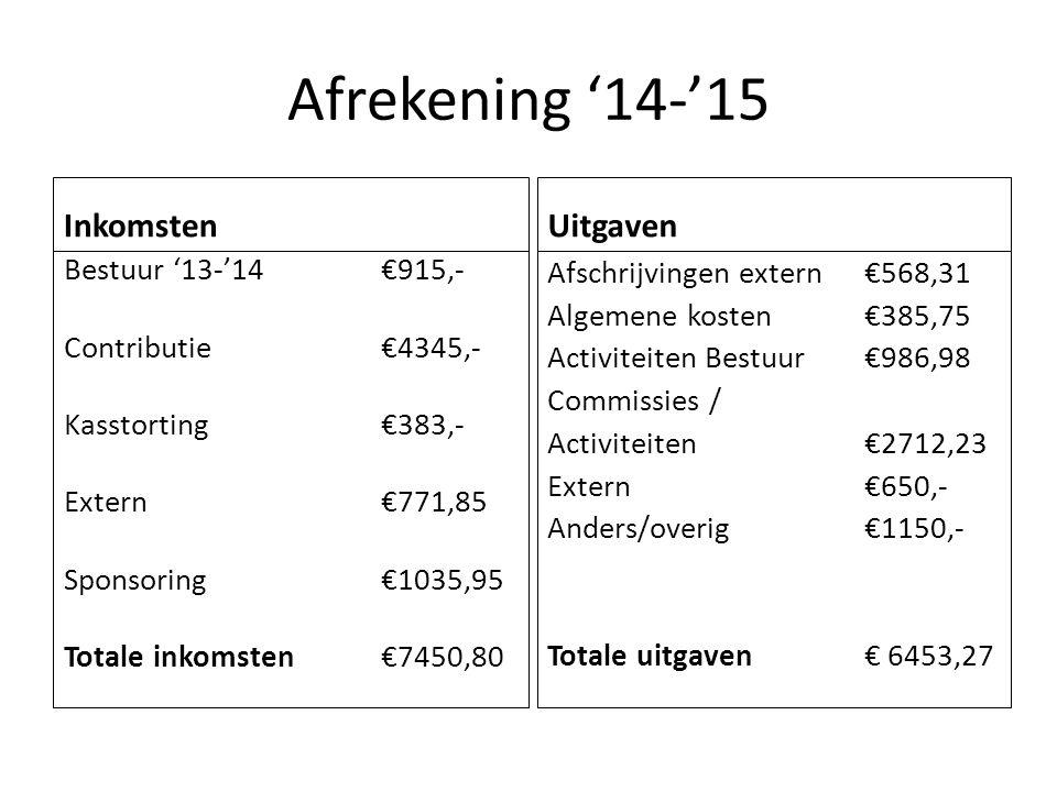 Afrekening '14-'15 Inkomsten Bestuur '13-'14 €915,- Contributie€4345,- Kasstorting€383,- Extern€771,85 Sponsoring€1035,95 Totale inkomsten€7450,80 Uitgaven Afschrijvingen extern€568,31 Algemene kosten€385,75 Activiteiten Bestuur €986,98 Commissies / Activiteiten€2712,23 Extern€650,- Anders/overig€1150,- Totale uitgaven € 6453,27