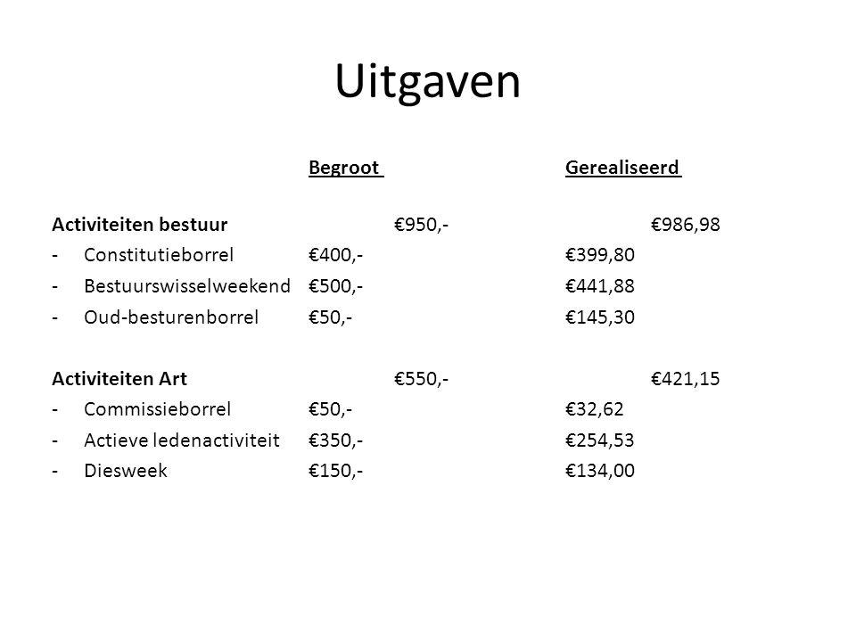 Uitgaven Begroot Gerealiseerd Activiteiten bestuur €950,-€986,98 -Constitutieborrel€400,-€399,80 -Bestuurswisselweekend €500,-€441,88 -Oud-besturenborrel €50,- €145,30 Activiteiten Art €550,- €421,15 -Commissieborrel€50,-€32,62 -Actieve ledenactiviteit€350,-€254,53 -Diesweek €150,-€134,00