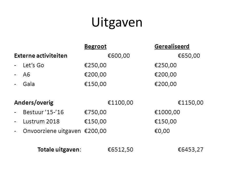 Uitgaven BegrootGerealiseerd Externe activiteiten€600,00€650,00 -Let's Go€250,00€250,00 -A6€200,00€200,00 -Gala €150,00€200,00 Anders/overig €1100,00€1150,00 -Bestuur '15-'16€750,00€1000,00 -Lustrum 2018€150,00€150,00 -Onvoorziene uitgaven€200,00€0,00 Totale uitgaven:€6512,50€6453,27