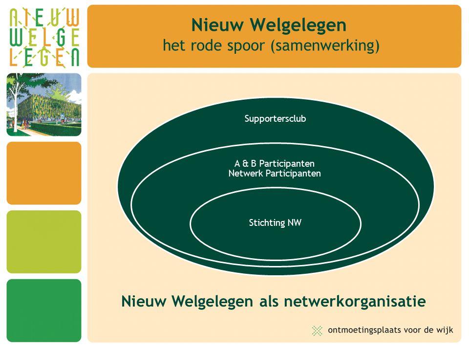 Nieuw Welgelegen het rode spoor (samenwerking) Supportersclub A & B Participanten Netwerk Participanten Stichting NW Nieuw Welgelegen als netwerkorganisatie