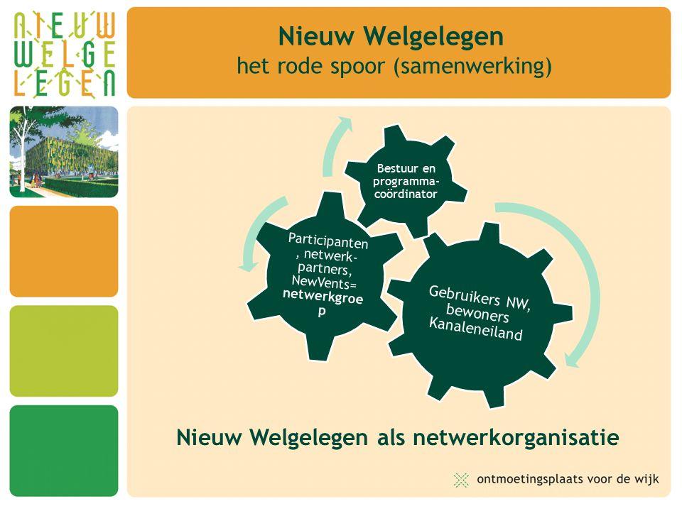 Nieuw Welgelegen het rode spoor (samenwerking) Nieuw Welgelegen als netwerkorganisatie Gebruikers NW, bewoners Kanaleneiland Participanten, netwerk- partners, NewVents= netwerkgroe p Bestuur en programma- coördinator