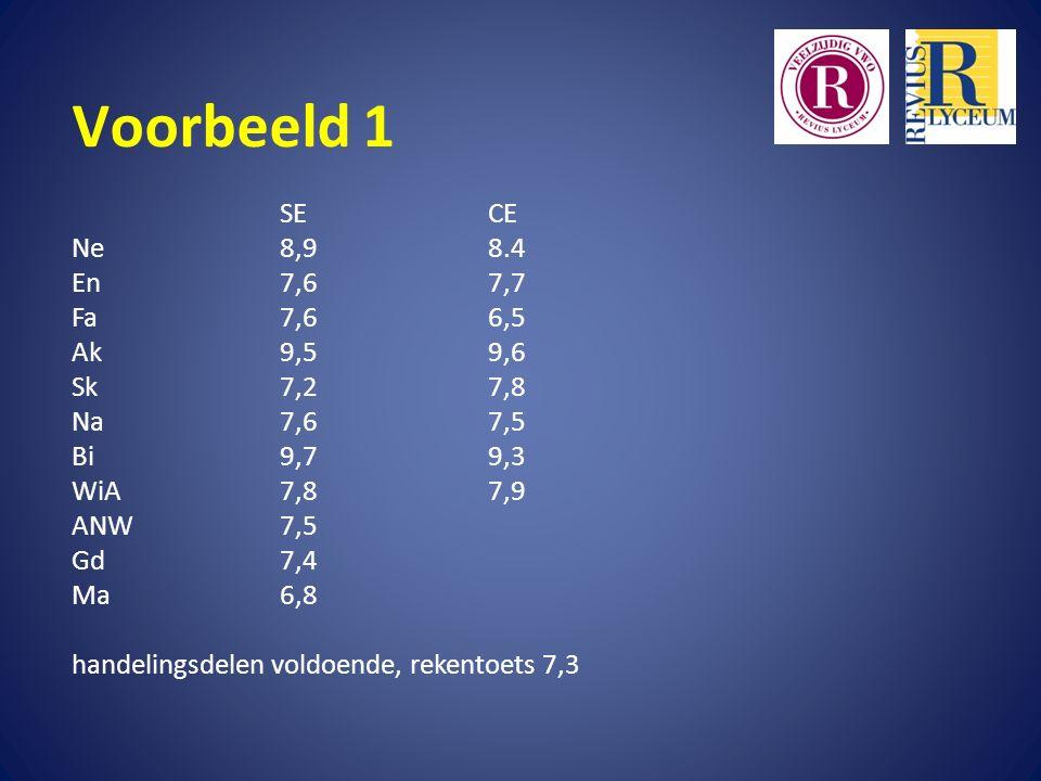 Voorbeeld 1 SECE Ne8,98.4 En7,67,7 Fa7,66,5 Ak9,59,6 Sk7,27,8 Na7,67,5 Bi9,79,3 WiA7,87,9 ANW7,5 Gd7,4 Ma6,8 handelingsdelen voldoende, rekentoets 7,3