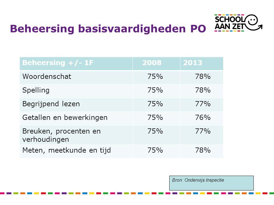 Beheersing basisvaardigheden PO Beheersing +/- 1F 20082013 Woordenschat 75% 78% Spelling 75% 78% Begrijpend lezen 75% 77% Getallen en bewerkingen 75%