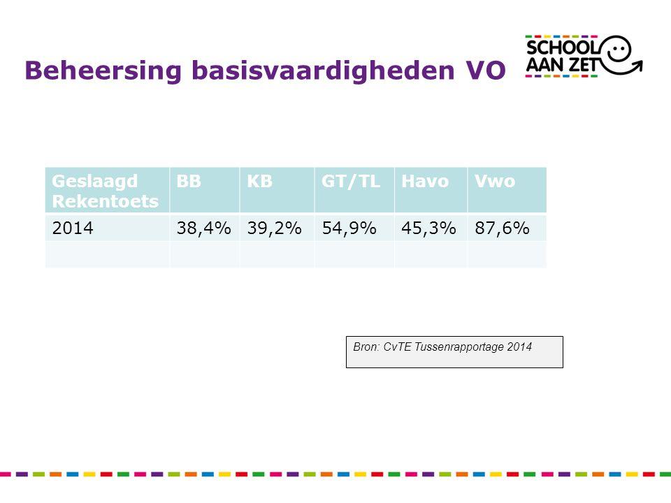 Beheersing basisvaardigheden VO Geslaagd Rekentoets BBKBGT/TLHavoVwo 201438,4%39,2%54,9%45,3%87,6% Bron: CvTE Tussenrapportage 2014