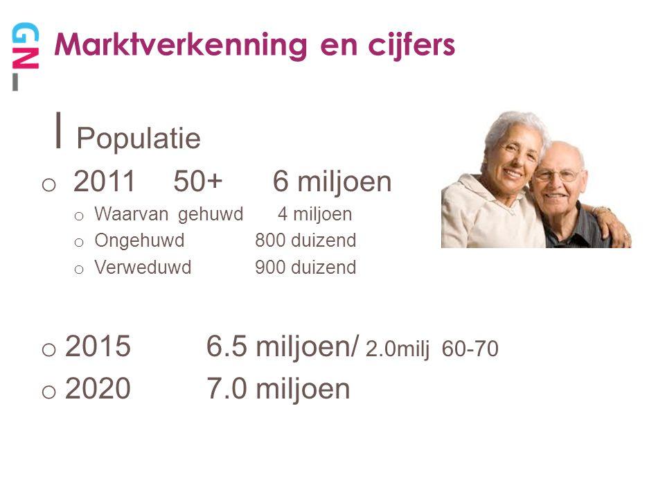 Marktverkenning en cijfers  Testament maken o 50% van 50+ heeft testament o 54% van 60+ heeft testament  Goed Doel.