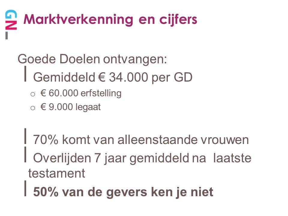 Marktverkenning en cijfers  Hoeveel geld o CBF noteert € 220 milj.
